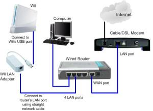 Wireless vs Wired  Home Networking