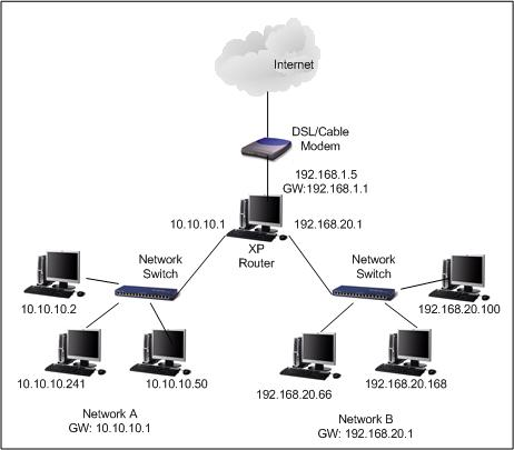XP Router Network