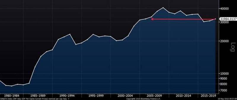 Per Capita GDP, Italy