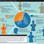 Popular Asbestos Symptoms