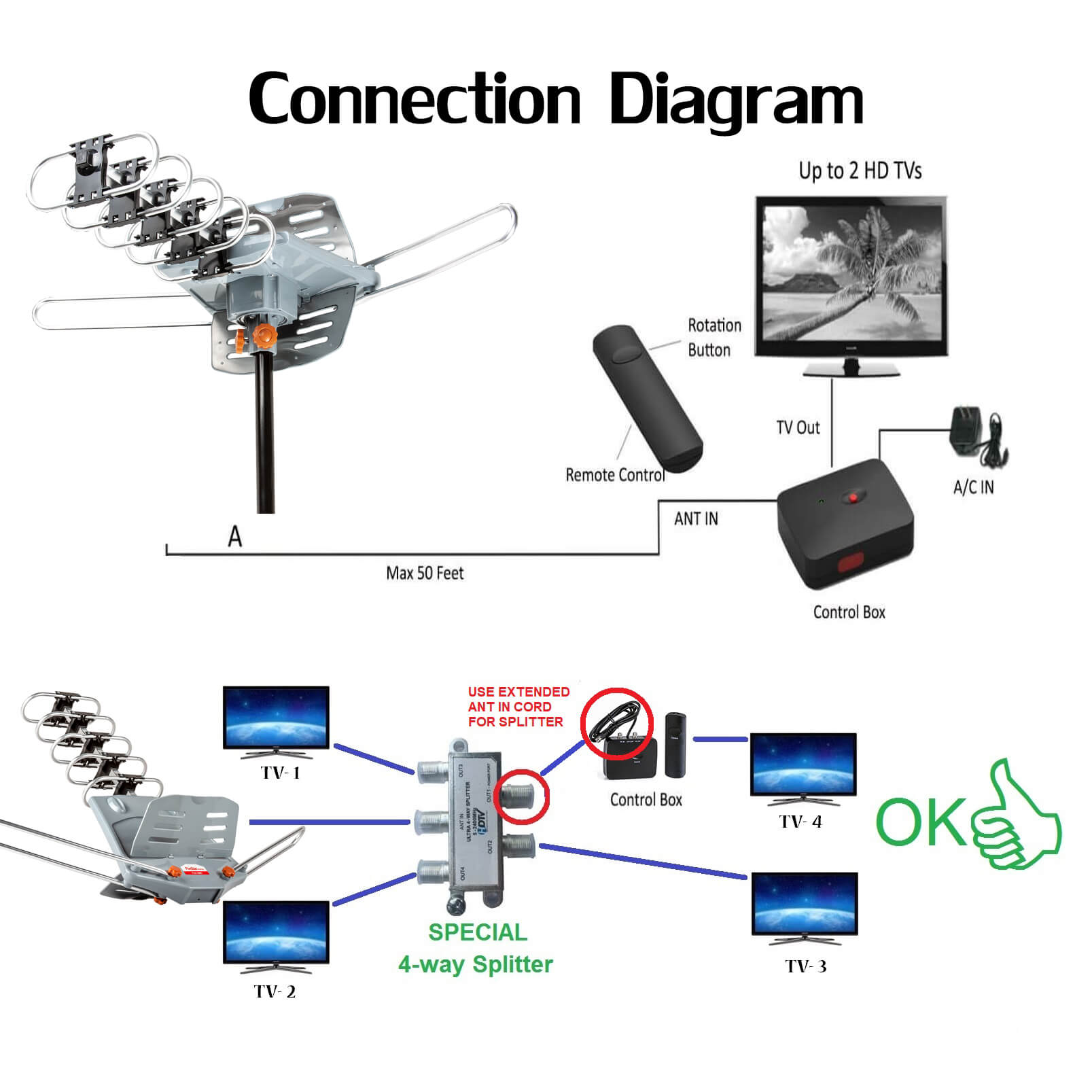 connection guide, five star, antenna