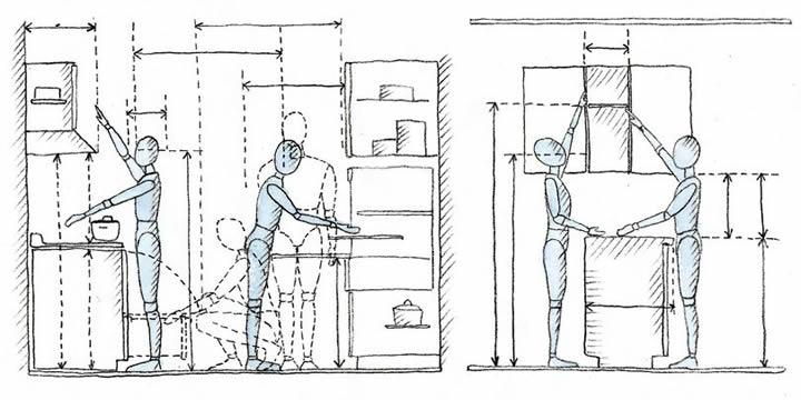 Hablemos de COCINAS. Parte II: Medidas Cómo diseñar una cocina: medidas, funcionalidad y organización