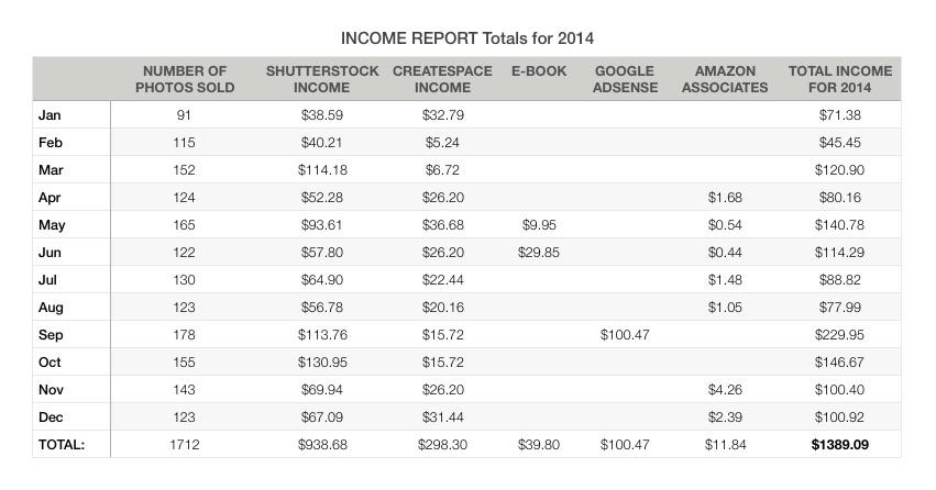 Income Report Totals for 2014 - income report