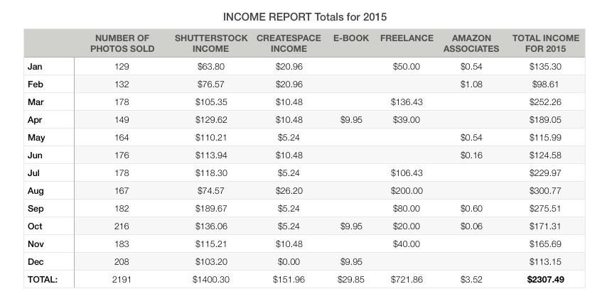 Income Report Totals for 2015