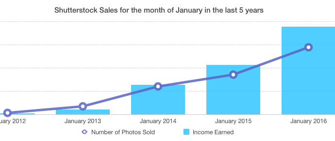 01 January 2016 Income Report