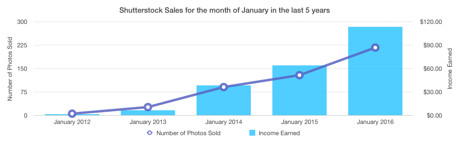 Shutterstock sales for January last 5 years
