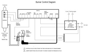 Gas and Temperature Control for Dummies  Home Brew Forums