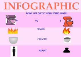 stand mixer design comparison infographic