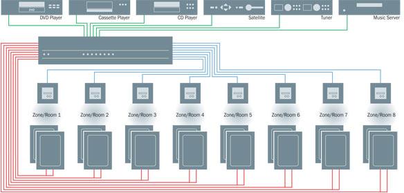 wiring home audio distribution  description wiring diagrams