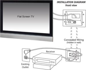 DataComm Flat Panel TV Cable Organizer with Duplex Power