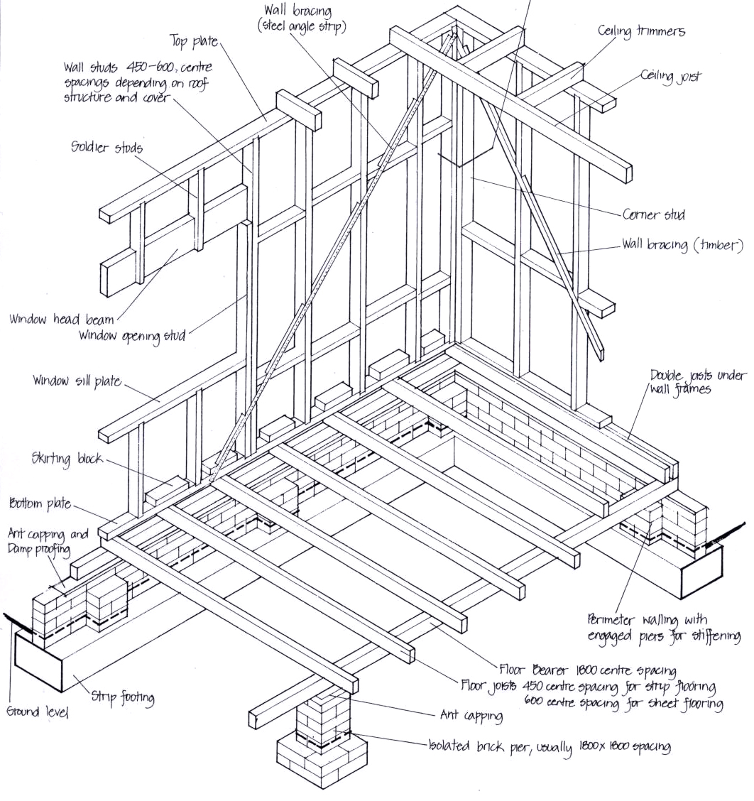 Residential Structures The Basics