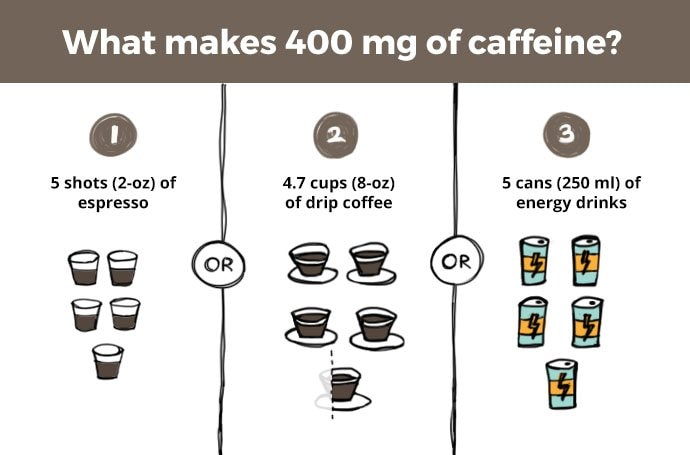 what makes 400mg of caffeine