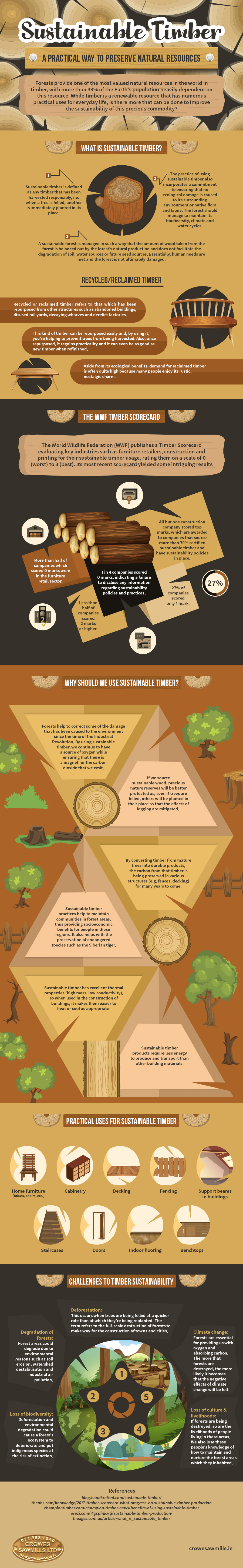 Sustainable Timber- A practical way to preserve Natural Resources(Infographic)