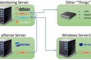 Build a Homelab Dashboard: Part 5, Telegraf Introduction
