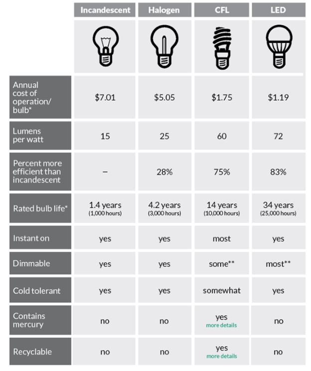 halogen light bulb lumens chart. Black Bedroom Furniture Sets. Home Design Ideas