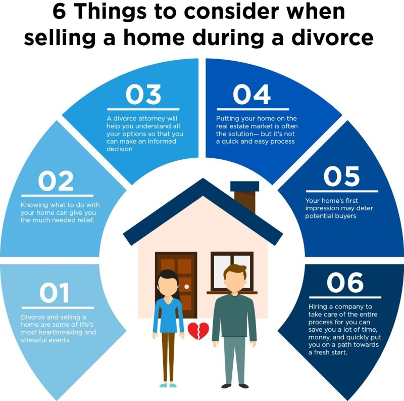 https://i1.wp.com/www.homelight.com/blog/wp-content/uploads/2018/07/selling-home-during-divorce-inforgraphic.jpg?w=800&ssl=1