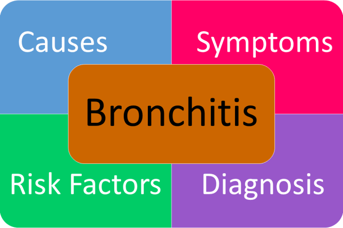 bronchitis symptoms