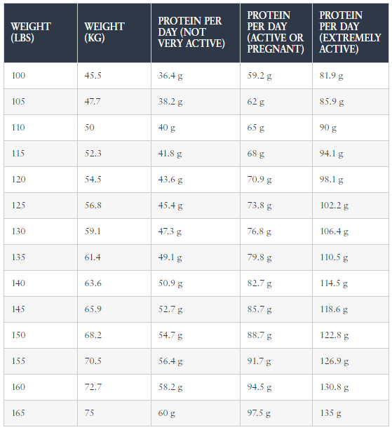 Protein per Kg - Weight Loss Protein Chart