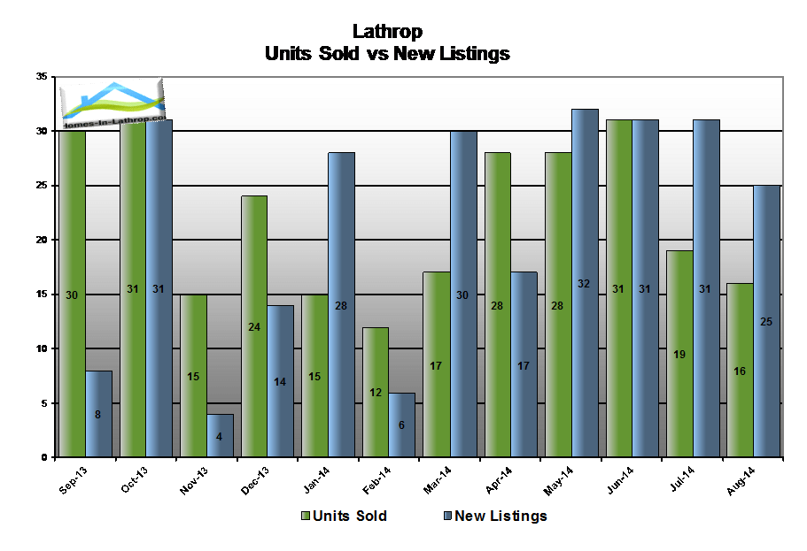 14aug-lathrop-ca-number-homes-sold-compared-to-listed