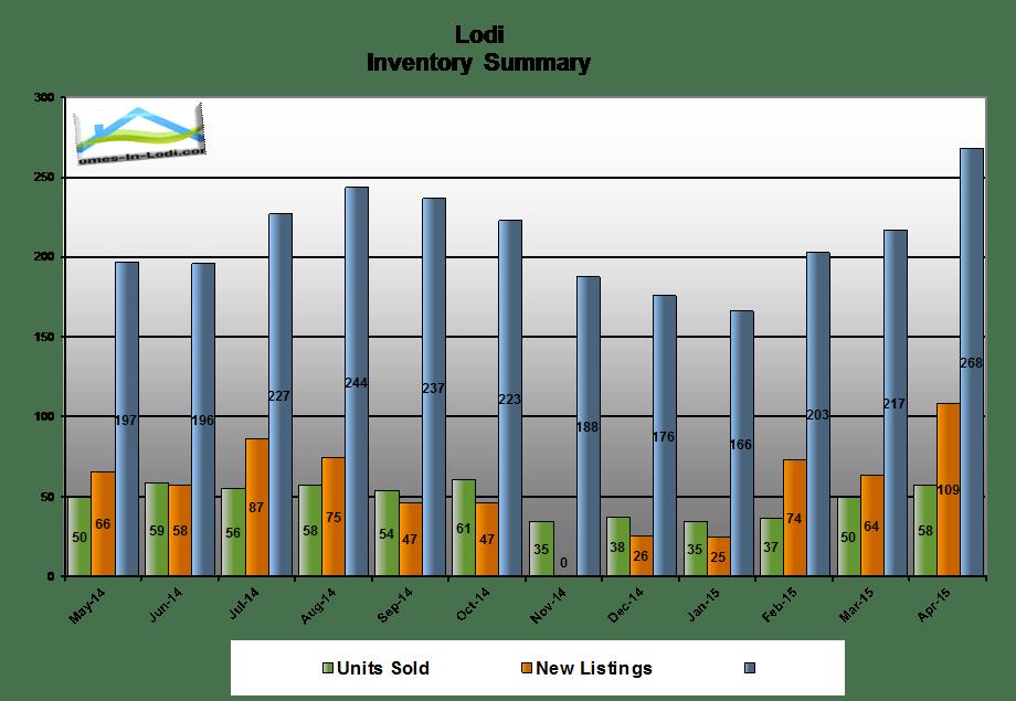 15apr-lodi-ca-housing-inventory-summary