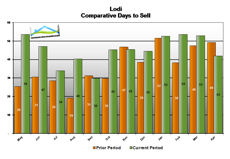 15apr-lodi-ca-number-days-to-sell-home