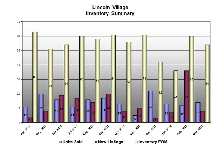 Lincoln Village East Stats for March 2012