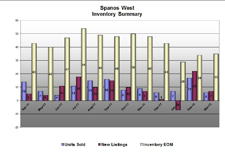 Spanos West Stats for March 2012