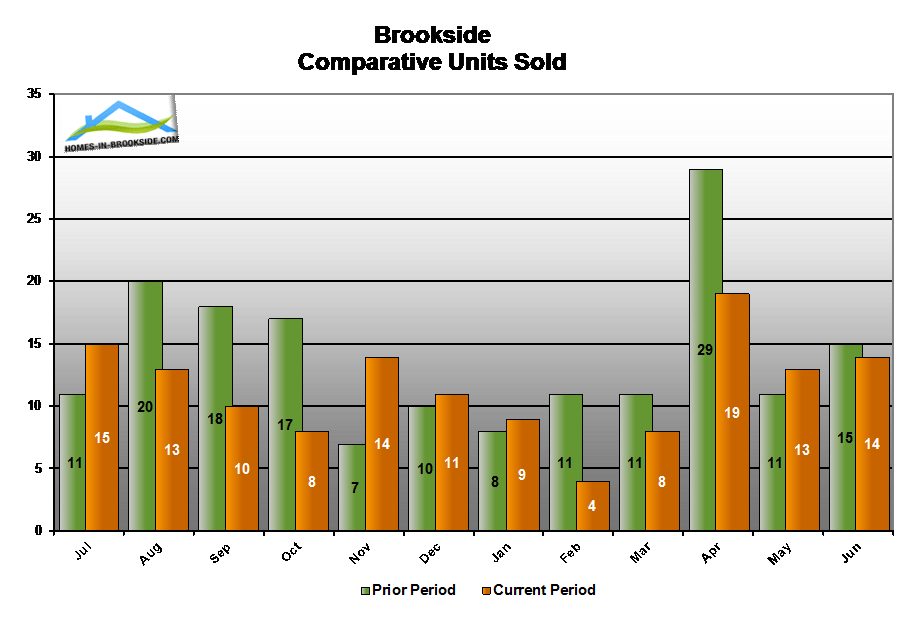 14jun-brookside-ca-number-homes-sold-compared-to-last-year