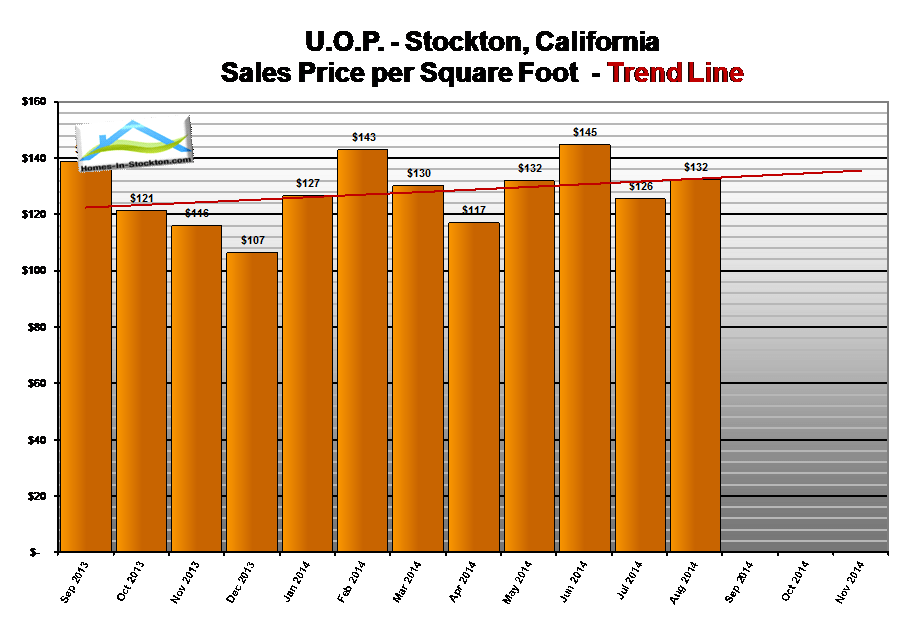 14aug-uop-ca-home-prices-per-square-foot