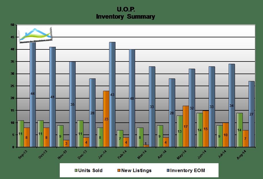 14aug-uop-ca-housing-inventory-summary