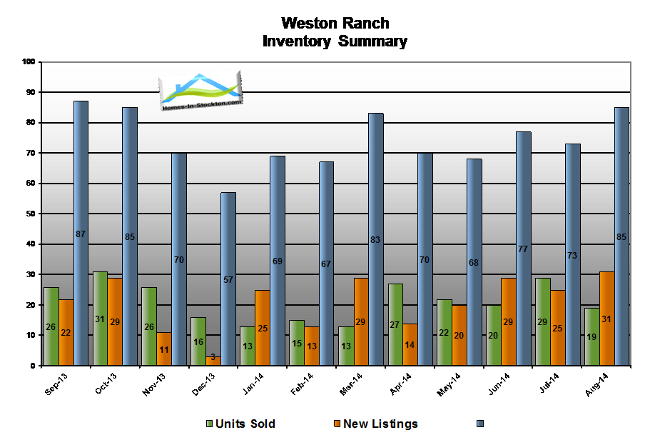 14aug-weston-ranch-ca-housing-inventory-summary
