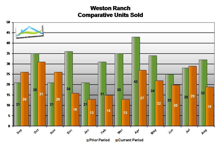 14aug-weston-ranch-ca-number-homes-sold-compared-to-last-year