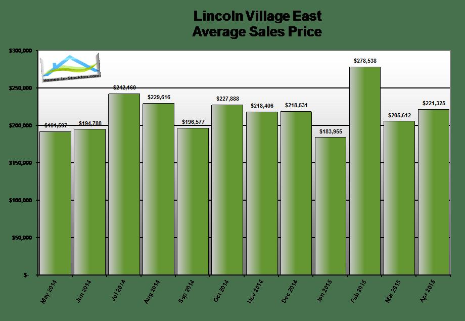 15apr-lincoln-village-ca-average-home-sales-price