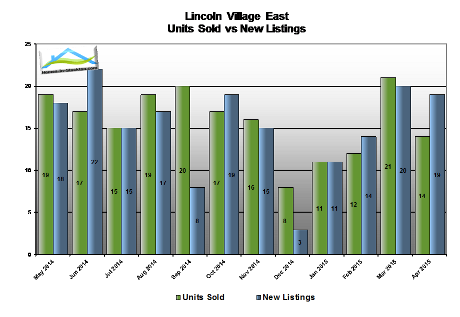 15apr-lincoln-village-ca-number-homes-sold-compared-to-listed