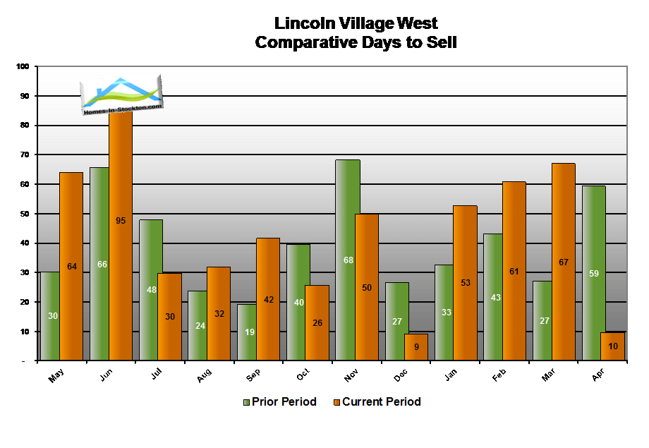 15apr-lincoln-village-west-ca-number-days-to-sell-home