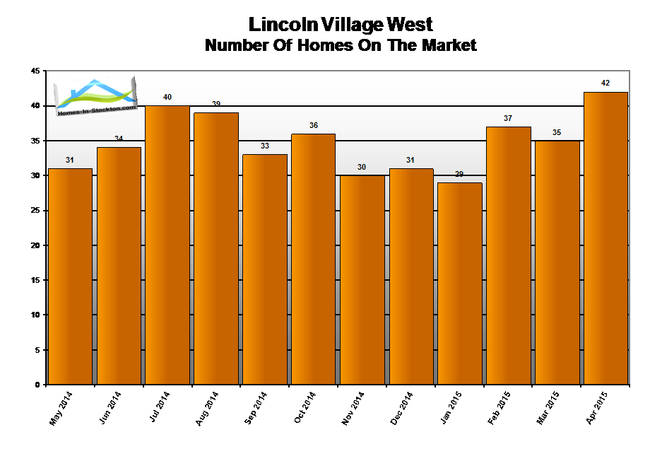 15apr-lincoln-village-west-ca-number-homes-for-sale