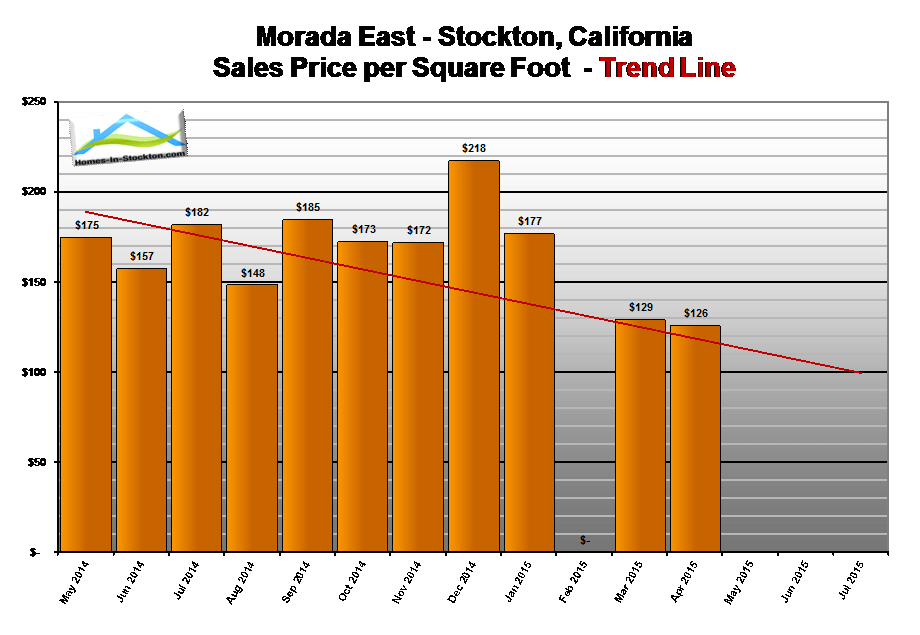 15apr-morada-ca-home-prices-per-square-foot