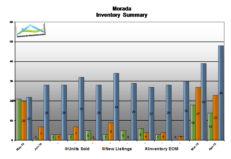 15apr-morada-ca-housing-inventory-summary