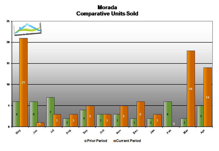 15apr-morada-ca-number-homes-sold-compared-to-last-year