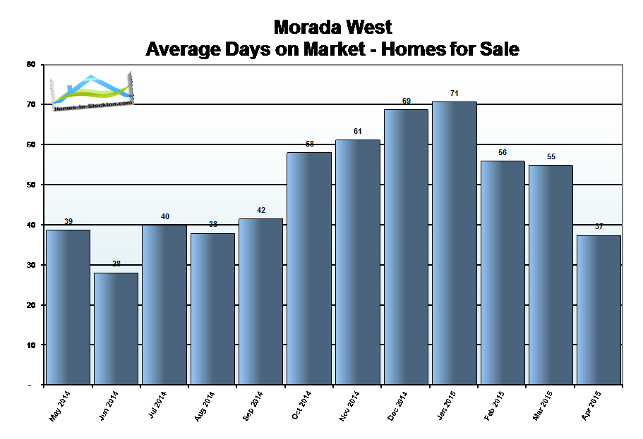15apr-morada-west-ca-homes-average-days-on-market