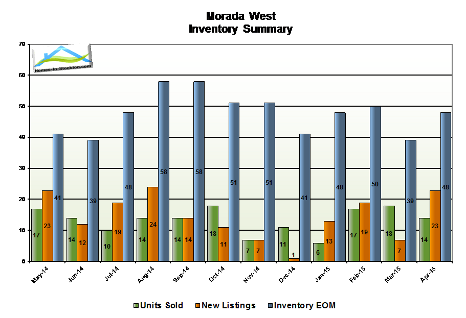 15apr-morada-west-ca-housing-inventory-summary