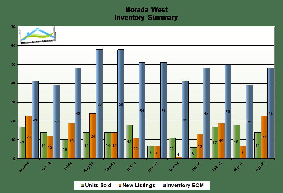 15apr-morada-west-ca-housing-inventory-summary
