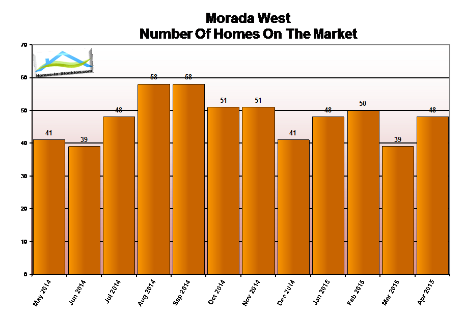 15apr-morada-west-ca-number-homes-for-sale