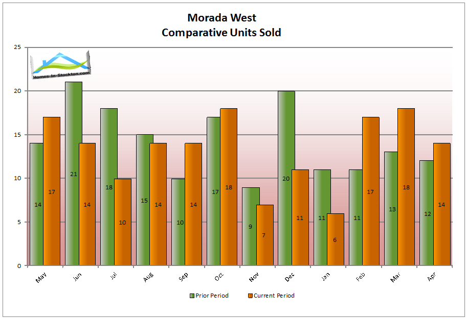 15apr-morada-west-ca-number-homes-sold-compared-to-last-year