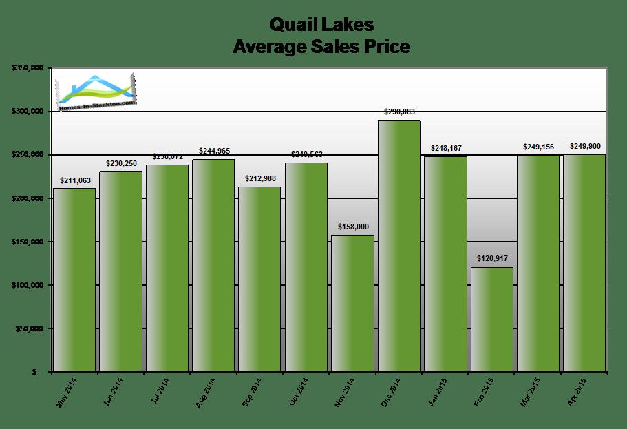 15apr-quail-lakes-ca-average-home-sales-price