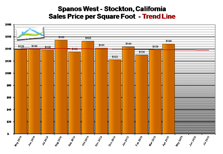 15apr-spanos-west-ca-home-prices-per-square-foot