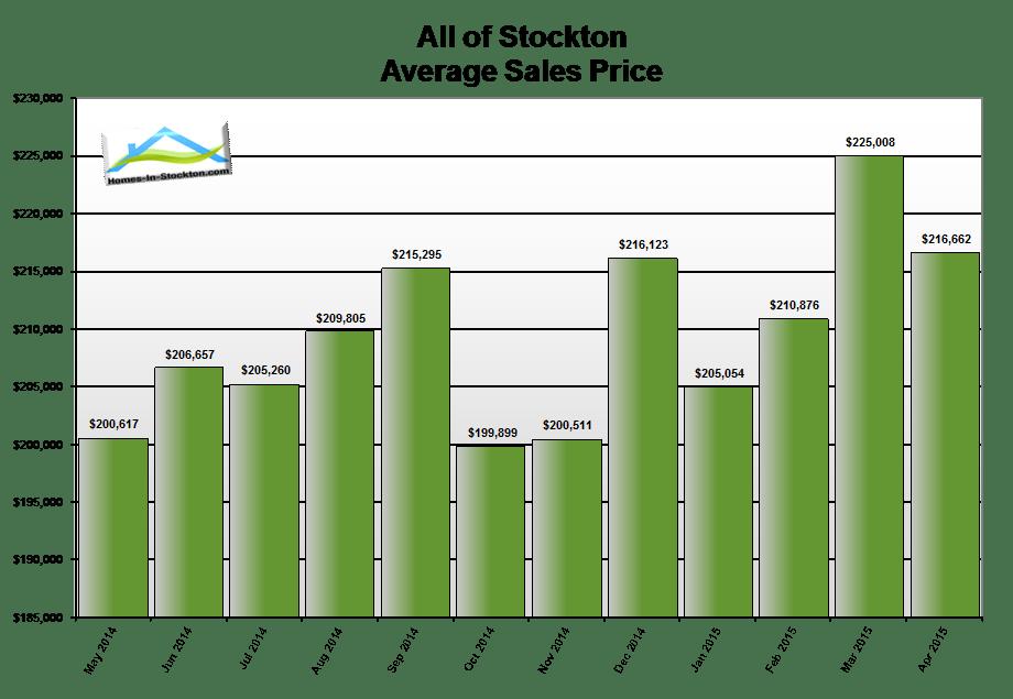 15apr-stockton-ca-average-home-sales-price