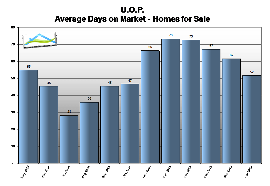 15apr-uop-ca-homes-average-days-on-market