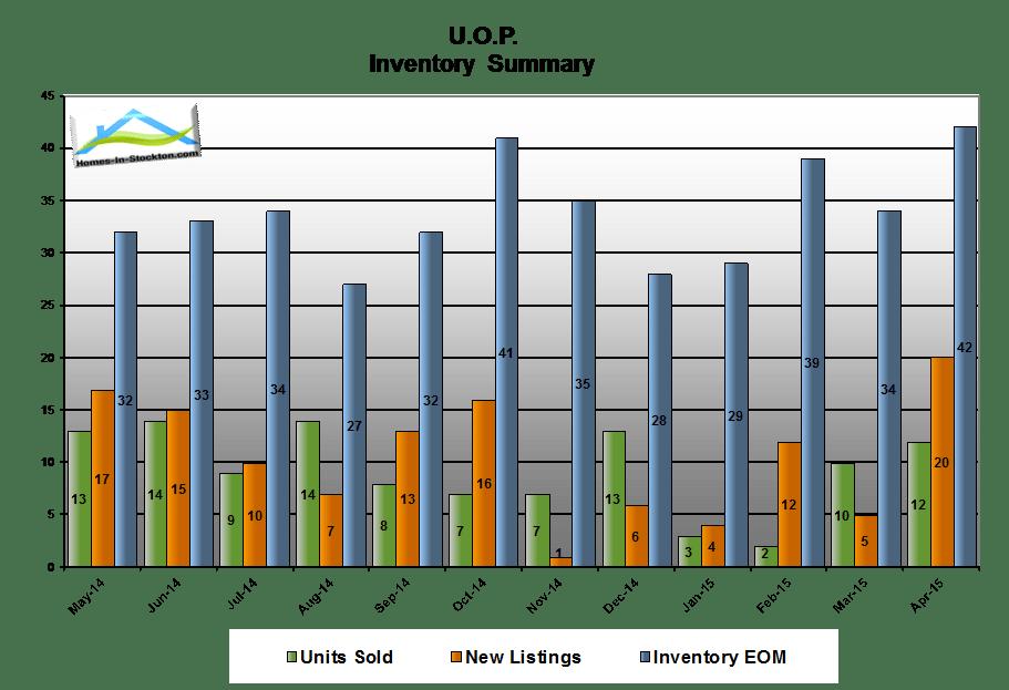 15apr-uop-ca-housing-inventory-summary