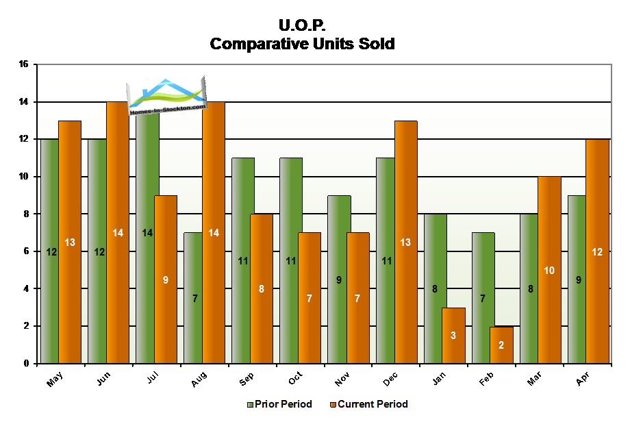 15apr-uop-ca-number-homes-sold-compared-to-last-year